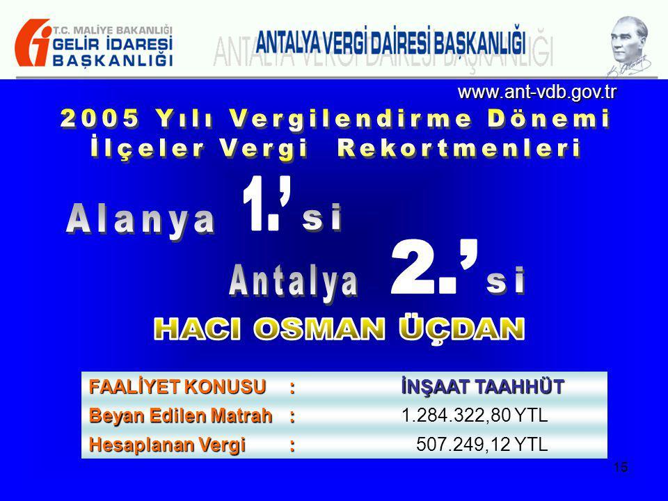 2005 Yılı Vergilendirme Dönemi İlçeler Vergi Rekortmenleri 1.' Alanya