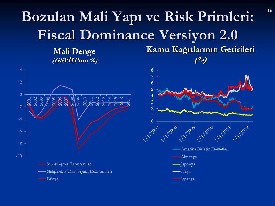 2012-2013 Arası Banka Kredilerinde Ülke Grupları Bazında Meydana Gelen Tahmini Azalış (2011 yılının GSYİH'nın yüzdesi)