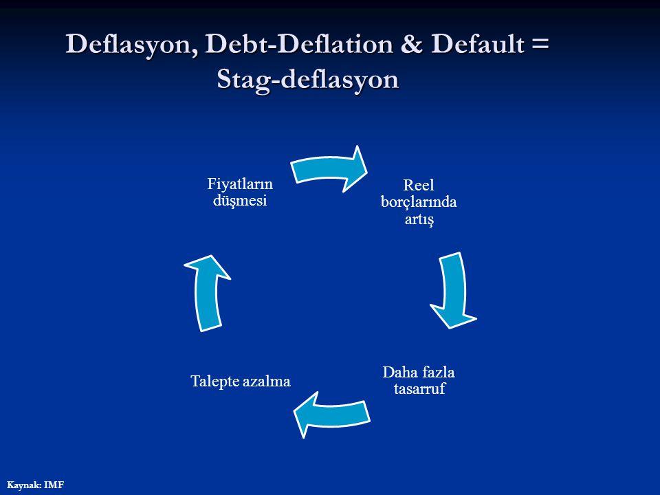 Stag-Deflasyon PMI Endeksleri