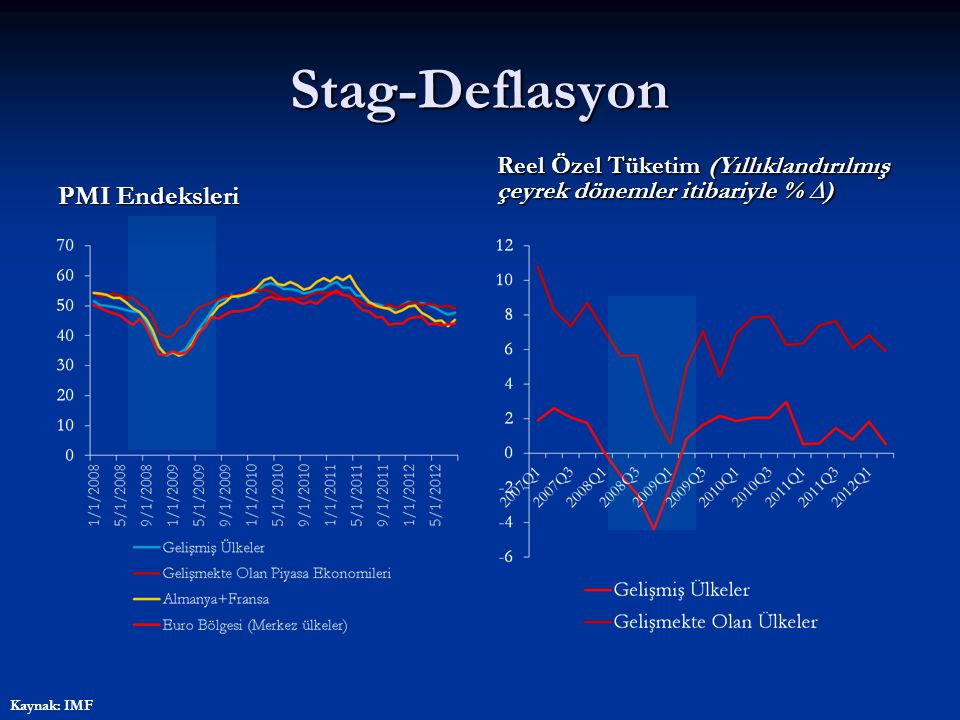 Stag-Deflasyon Kredi Koşullarında Sıkılaşma
