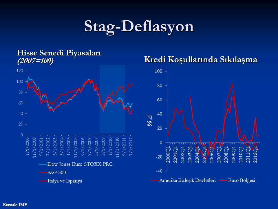 Stag-Deflasyon Deflasyon Kırılganlık Endeksi