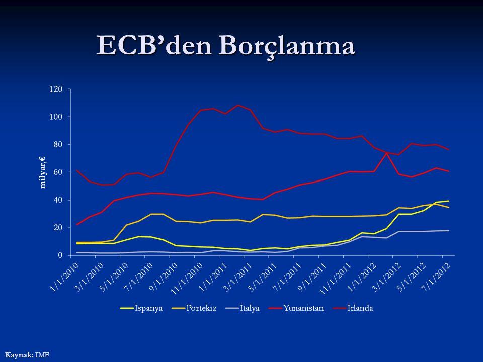 ECB'nin SMP Çerçevesinde Tahvil Alımları (milyar,€)
