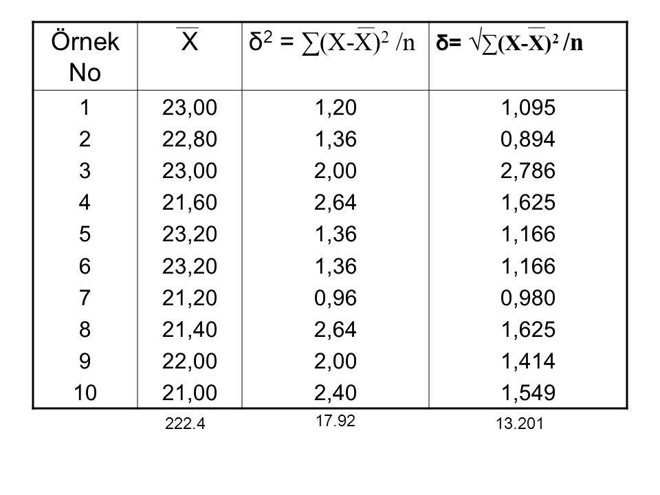 Örnek No X δ2 = ∑(X-X)2 /n δ= √∑(X-X)2 /n 1 2 3 4 5 6 7 8 9 10 23,00