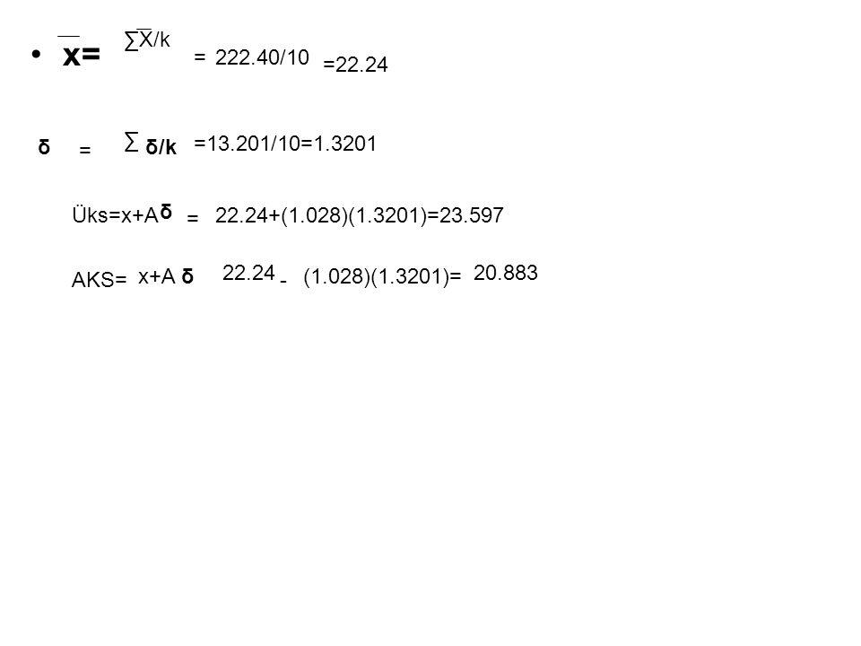 x= ∑X/k = 222.40/10 =22.24 ∑ δ =13.201/10=1.3201 = δ/k Üks=x+A δ =