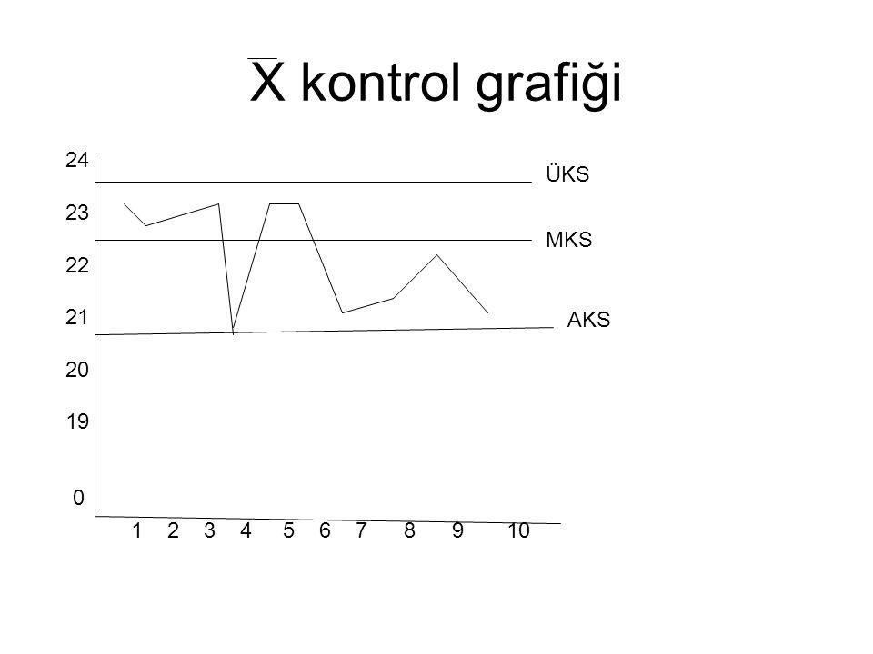 X kontrol grafiği 24. 23. 22. 21. 20. 19.