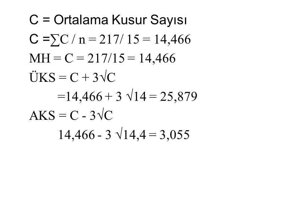 C = Ortalama Kusur Sayısı