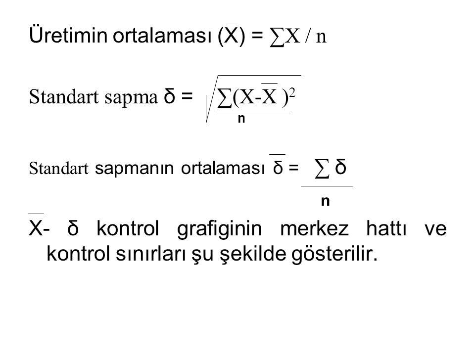 Üretimin ortalaması (X) = ∑X / n Standart sapma δ = ∑(X-X )2