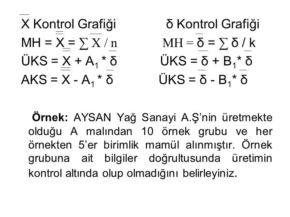 X Kontrol Grafiği δ Kontrol Grafiği
