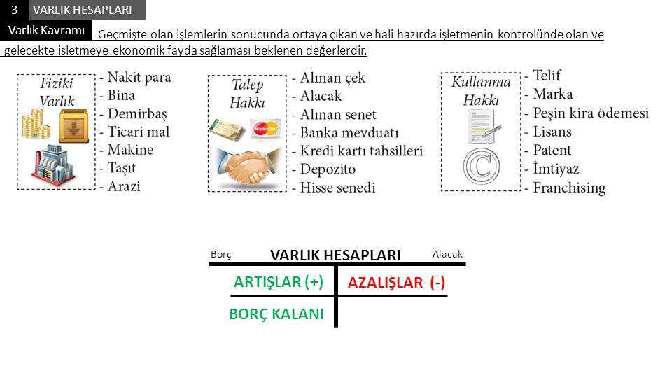 VARLIK HESAPLARI ARTIŞLAR (+) AZALIŞLAR (-) BORÇ KALANI 3