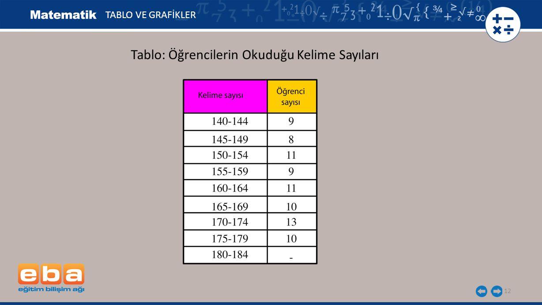 Tablo: Öğrencilerin Okuduğu Kelime Sayıları