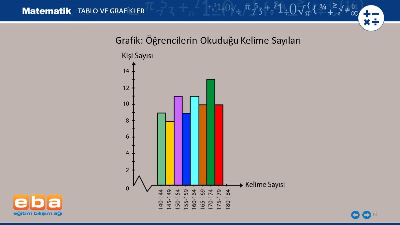 Grafik: Öğrencilerin Okuduğu Kelime Sayıları