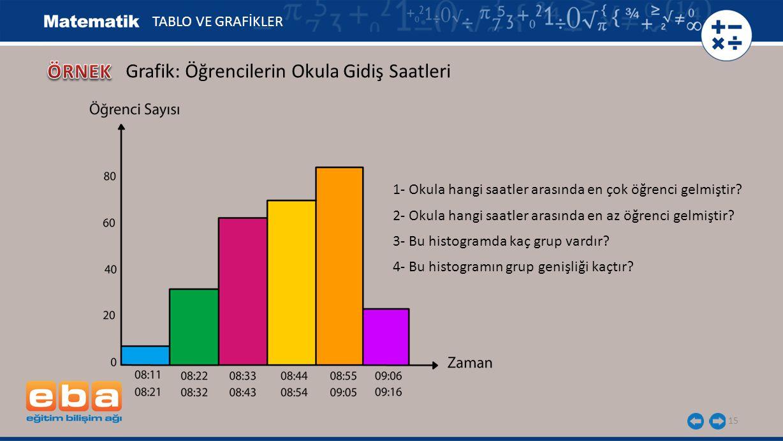 Grafik: Öğrencilerin Okula Gidiş Saatleri