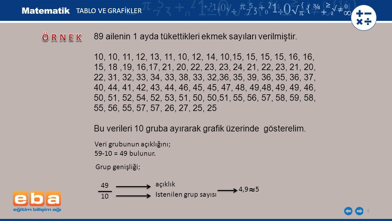 ÖRNEK ≈ 89 ailenin 1 ayda tükettikleri ekmek sayıları verilmiştir.