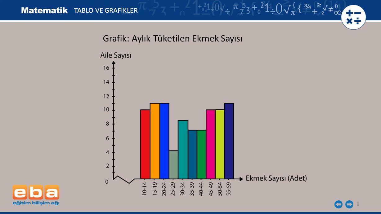 Grafik: Aylık Tüketilen Ekmek Sayısı