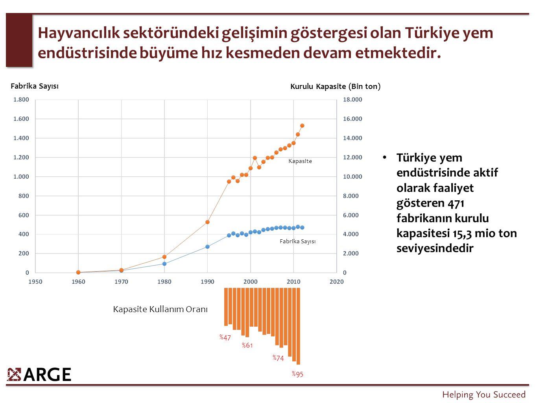 Yem üretiminde, Türkiye'nin boyutu Avrupa için kritik ülkeler seviyesindedir.