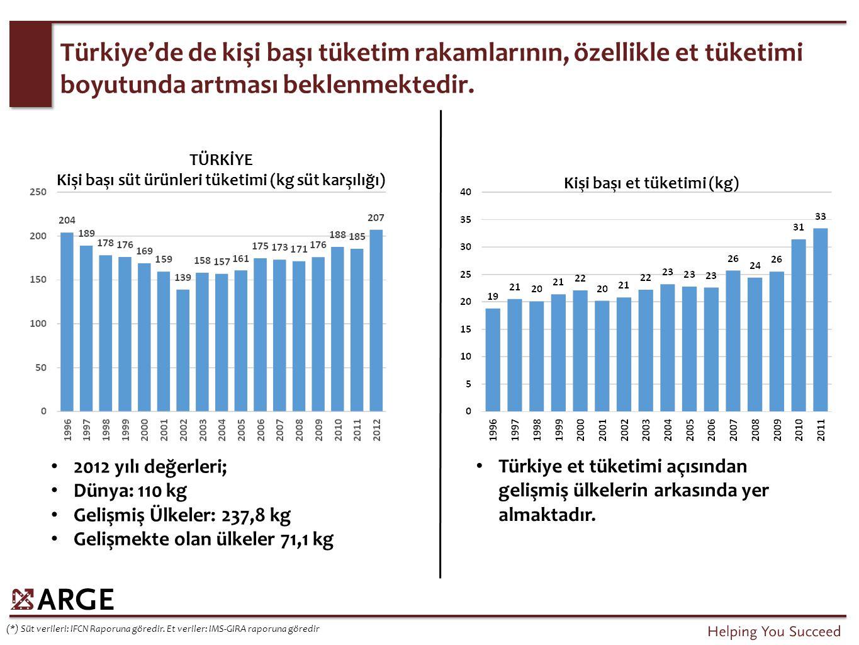 İhracat Değeri (2012) (mio USD)