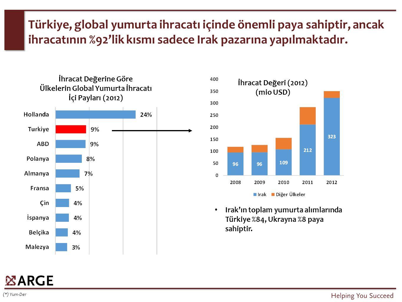 Global Hayvancılık Trendleri