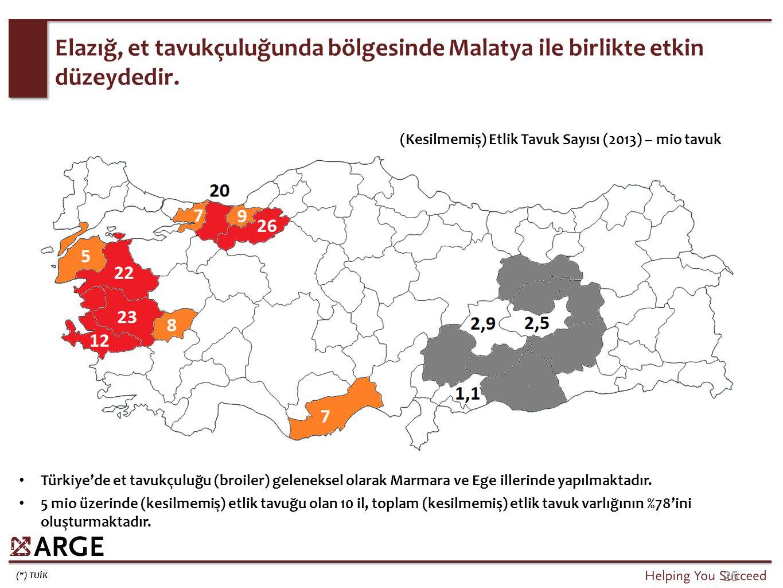 Büyükbaş hayvanlardan elde edilen süt açısından Elazığ, Türkiye'nin %1' ine karşılık gelmektedir.