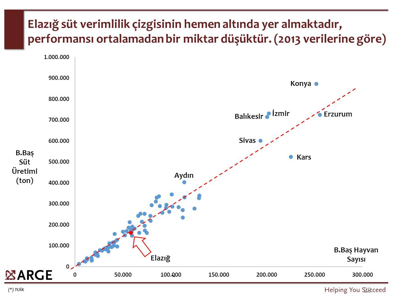 Küçükbaş hayvanlardan elde edilen süt açısından Elazığ, Türkiye'ye oldukça paralel bir trend izlemektedir.