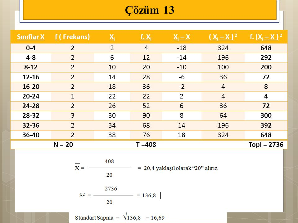 Çözüm 13 Sınıflar X f ( Frekans) Xi f. Xi Xi – X ( Xi – X ) 2