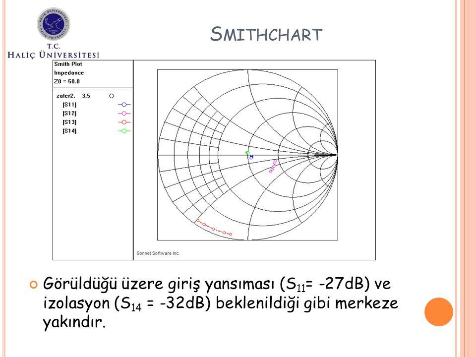 Smithchart Görüldüğü üzere giriş yansıması (S11= -27dB) ve izolasyon (S14 = -32dB) beklenildiği gibi merkeze yakındır.