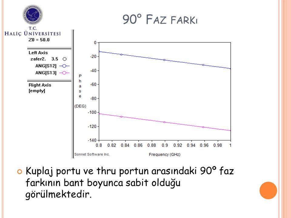90° Faz farkı Kuplaj portu ve thru portun arasındaki 90º faz farkının bant boyunca sabit olduğu görülmektedir.