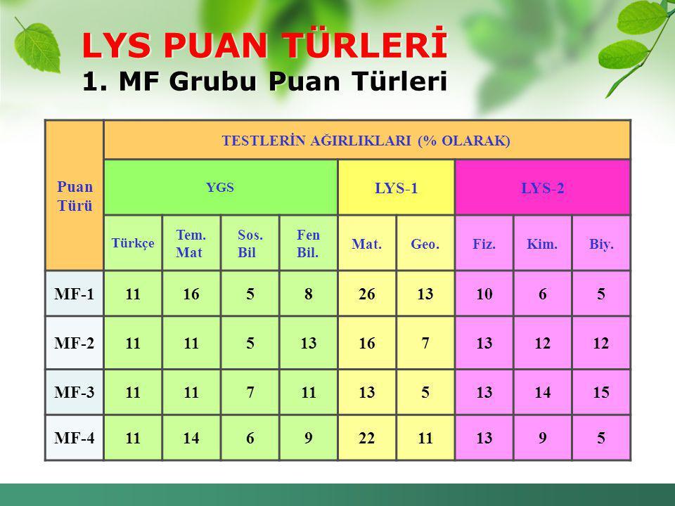 LYS PUAN TÜRLERİ 1. MF Grubu Puan Türleri
