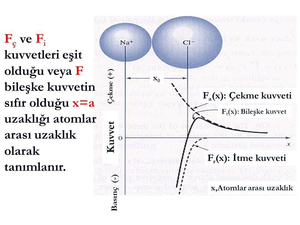 Fç ve Fi kuvvetleri eşit olduğu veya F bileşke kuvvetin sıfır olduğu x=a uzaklığı atomlar arası uzaklık olarak tanımlanır.