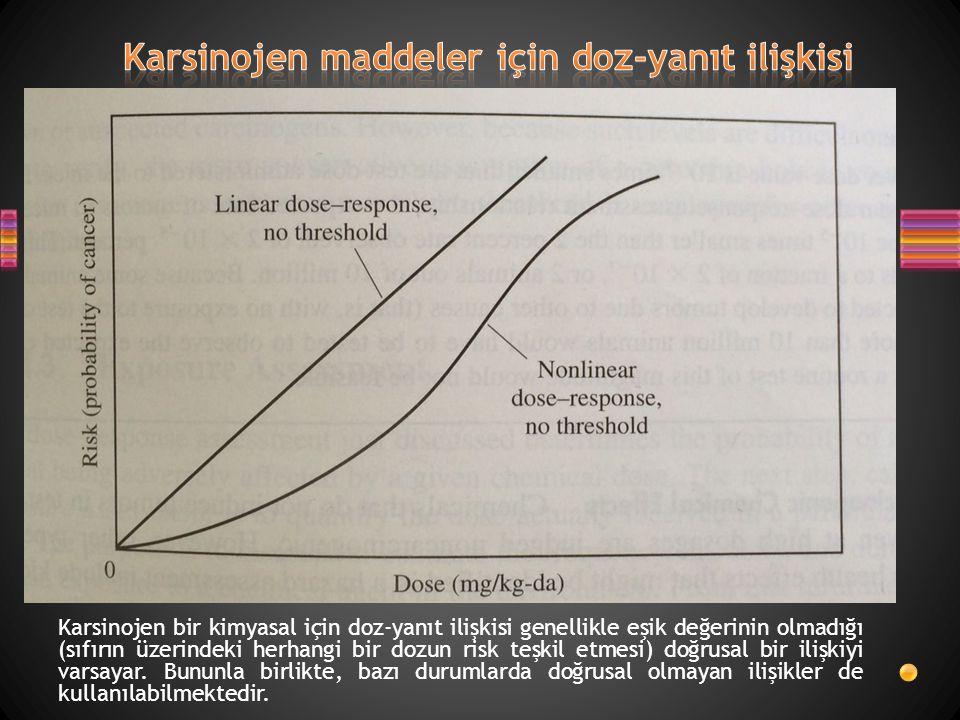 Karsinojen maddeler için doz-yanıt ilişkisi