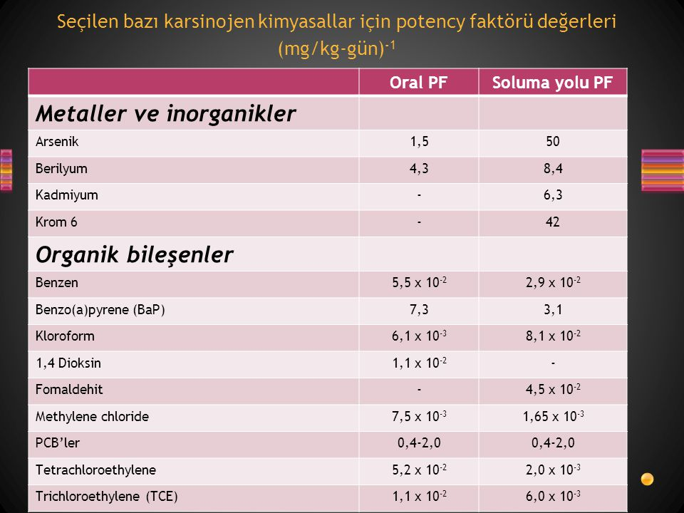 Seçilen bazı karsinojen kimyasallar için potency faktörü değerleri