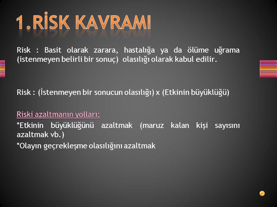 1.RİSK KAVRAMI Risk : Basit olarak zarara, hastalığa ya da ölüme uğrama (istenmeyen belirli bir sonuç) olasılığı olarak kabul edilir.