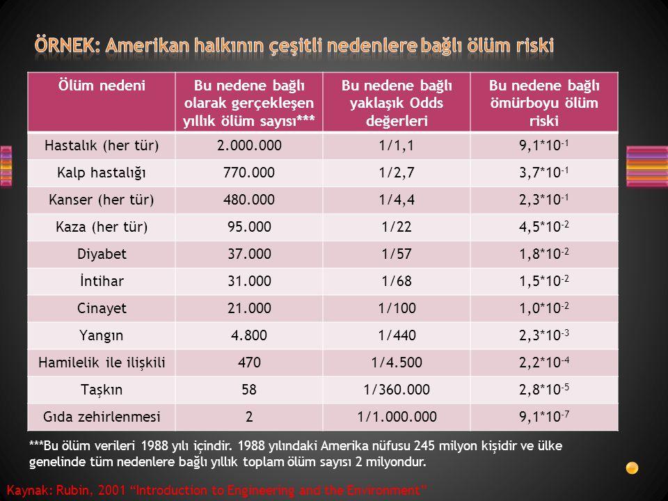 ÖRNEK: Amerikan halkının çeşitli nedenlere bağlı ölüm riski