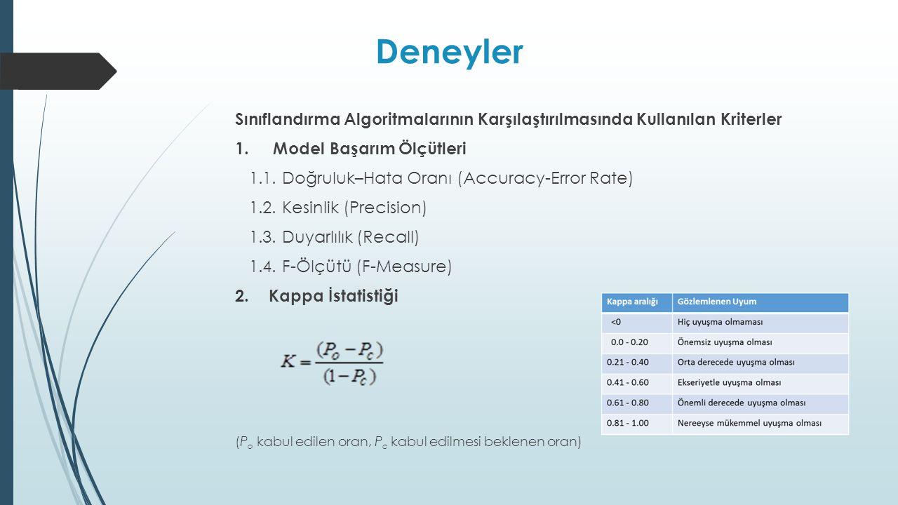 Deneyler Sınıflandırma Algoritmalarının Karşılaştırılmasında Kullanılan Kriterler. Model Başarım Ölçütleri.