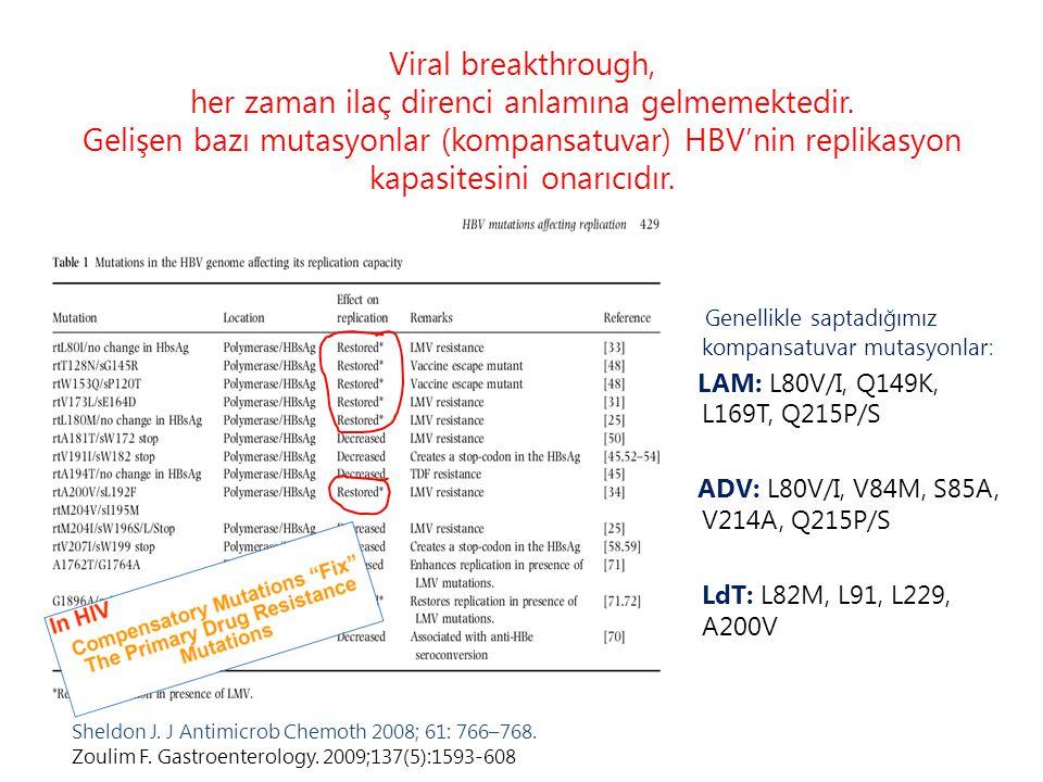 Viral breakthrough, her zaman ilaç direnci anlamına gelmemektedir