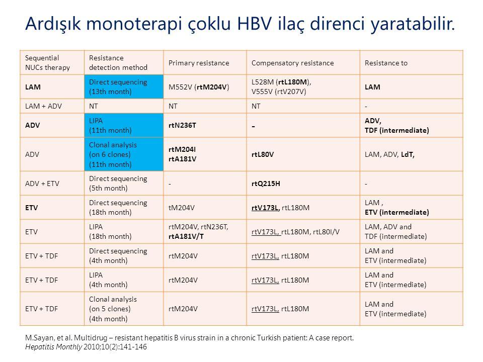 Ardışık monoterapi çoklu HBV ilaç direnci yaratabilir.