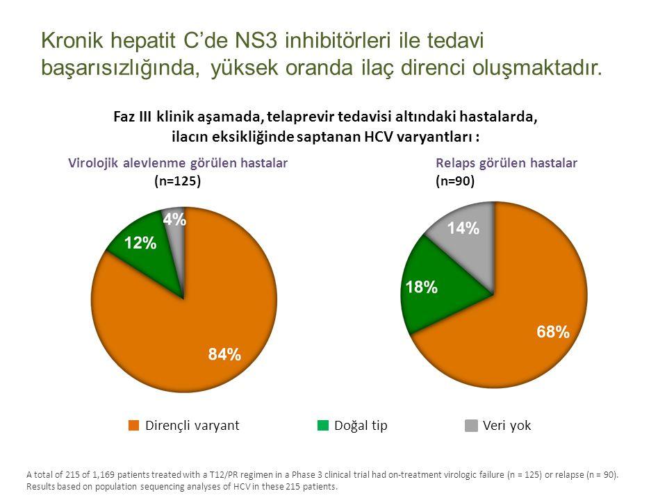Kronik hepatit C'de NS3 inhibitörleri ile tedavi başarısızlığında, yüksek oranda ilaç direnci oluşmaktadır.