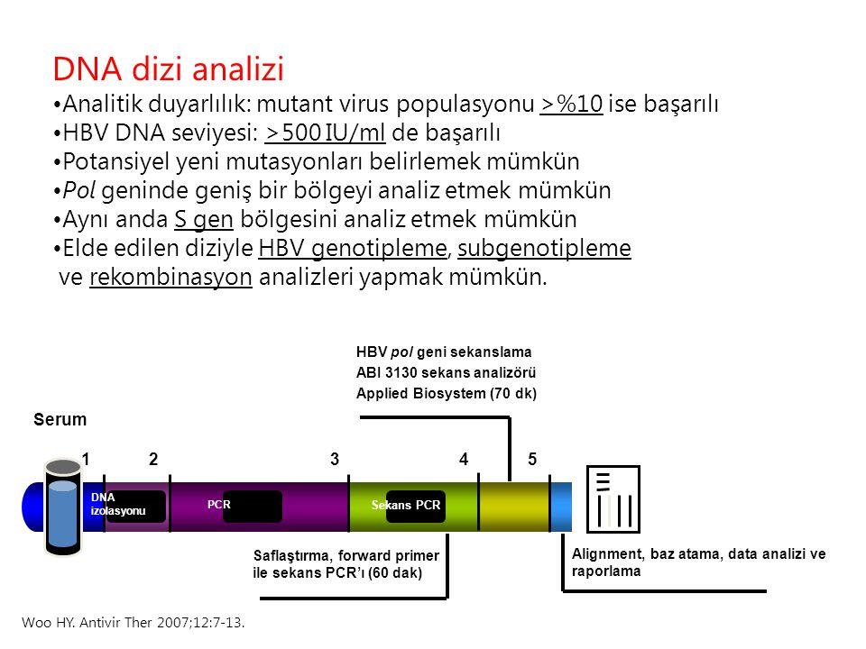 DNA dizi analizi Analitik duyarlılık: mutant virus populasyonu >%10 ise başarılı. HBV DNA seviyesi: >500 IU/ml de başarılı.