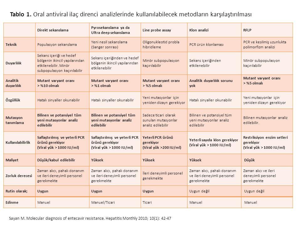Tablo 1. Oral antiviral ilaç direnci analizlerinde kullanılabilecek metodların karşılaştırılması