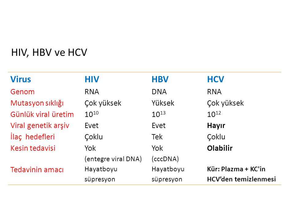 HIV, HBV ve HCV Virus HIV HBV HCV Genom RNA DNA Mutasyon sıklığı