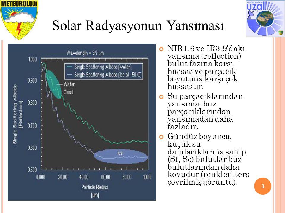 Solar Radyasyonun Yansıması