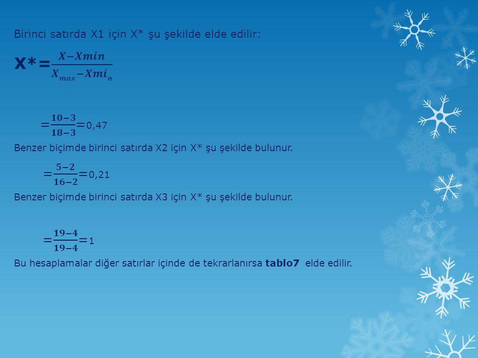 X*= 𝑿−𝑿𝒎𝒊𝒏 𝑿𝒎𝒂𝒙−𝑿𝒎𝒊𝒏 = 𝟓−𝟐 𝟏𝟔−𝟐 =0,21 = 𝟏𝟗−𝟒 𝟏𝟗−𝟒 =1