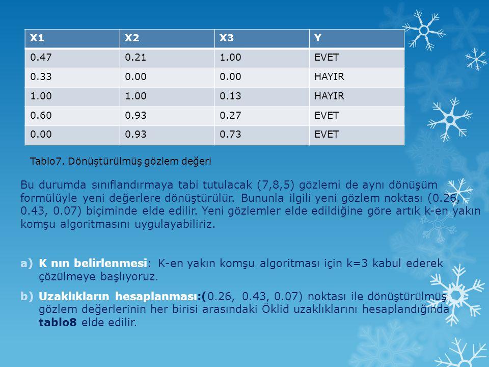 X1 X2. X3. Y. 0.47. 0.21. 1.00. EVET. 0.33. 0.00. HAYIR. 0.13. 0.60. 0.93. 0.27. 0.73.