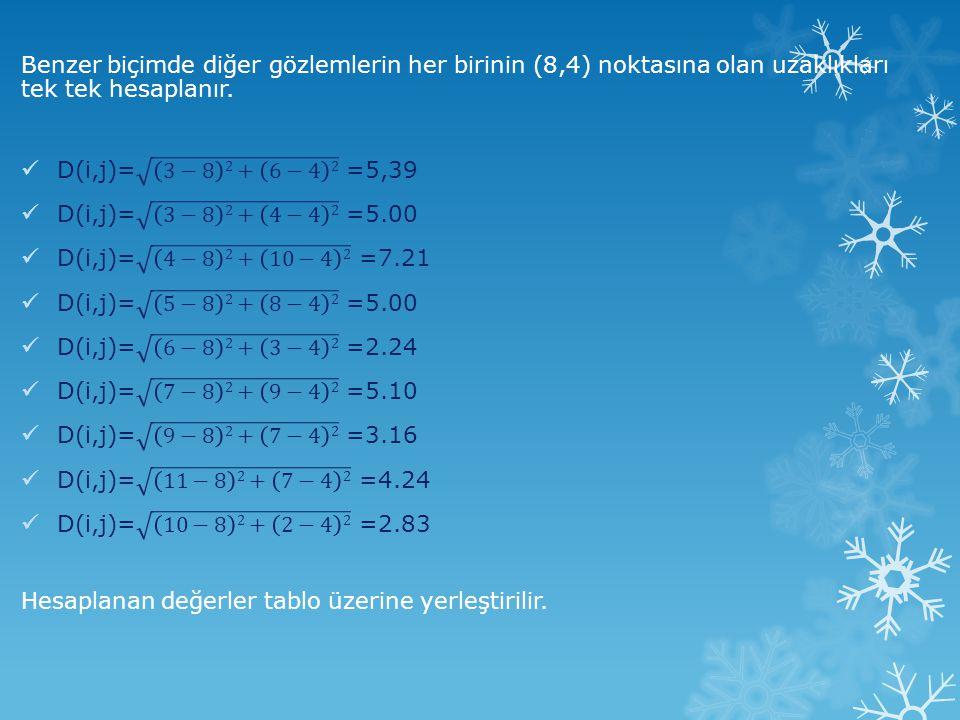 Benzer biçimde diğer gözlemlerin her birinin (8,4) noktasına olan uzaklıkları tek tek hesaplanır.