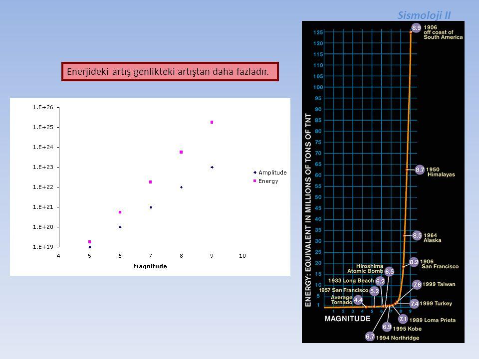 Sismoloji II Enerjideki artış genlikteki artıştan daha fazladır.