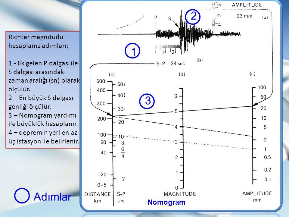 2 1 3 Adımlar Sismoloji II Richter magnitüdü hesaplama adımları;