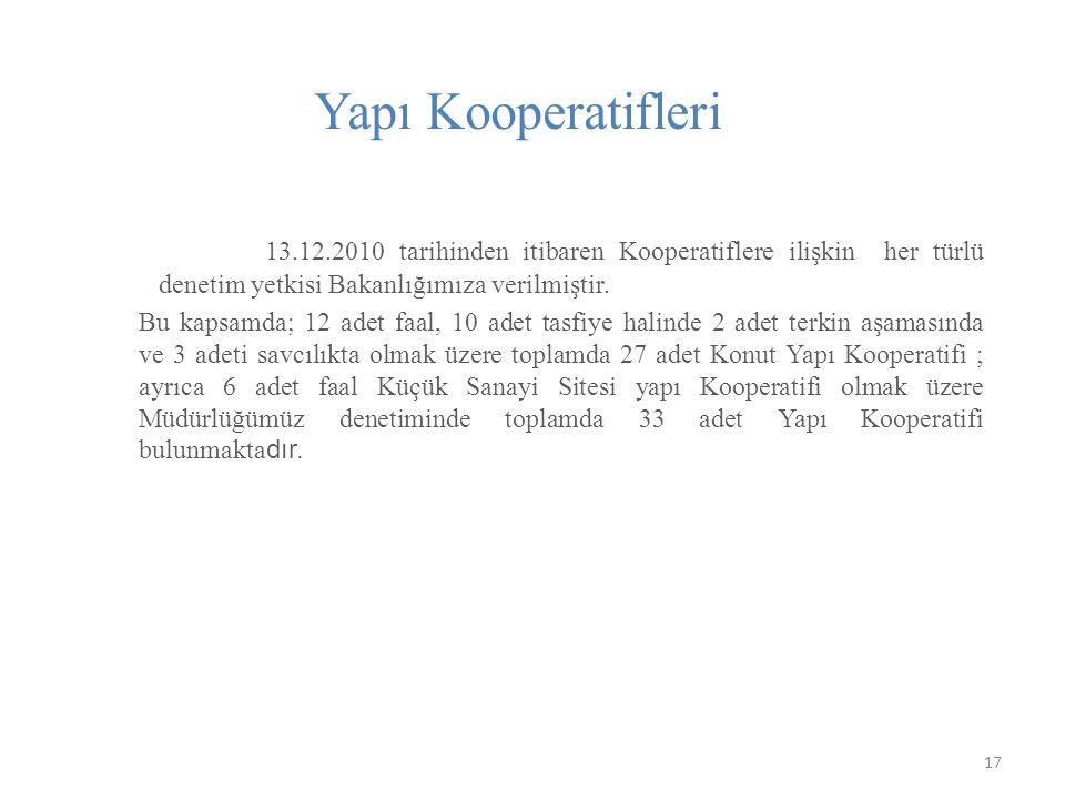 Yapı Kooperatifleri 13.12.2010 tarihinden itibaren Kooperatiflere ilişkin her türlü denetim yetkisi Bakanlığımıza verilmiştir.