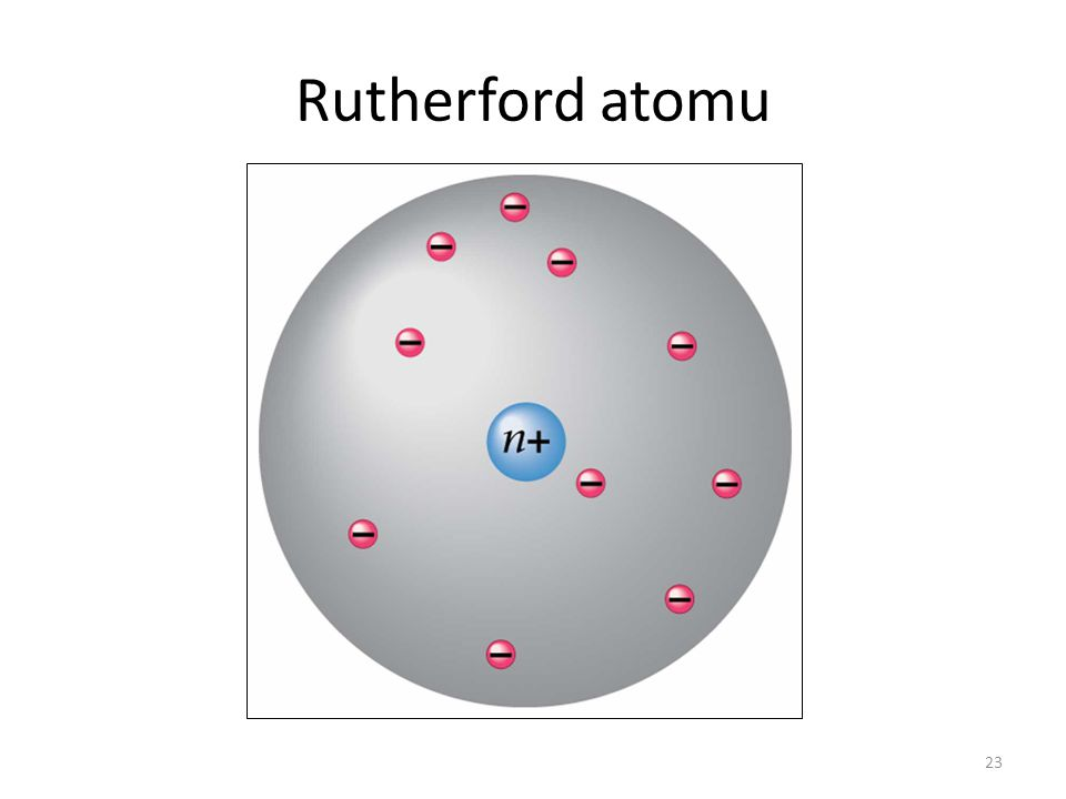 Rutherford atomu