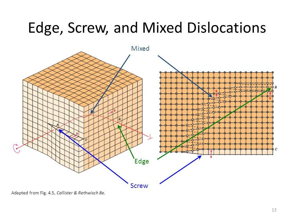 Edge, Screw, and Mixed Dislocations