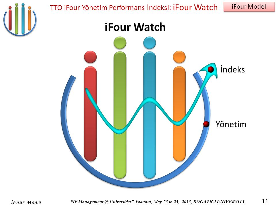 TTO iFour Yönetim Performans İndeksi: iFour Watch