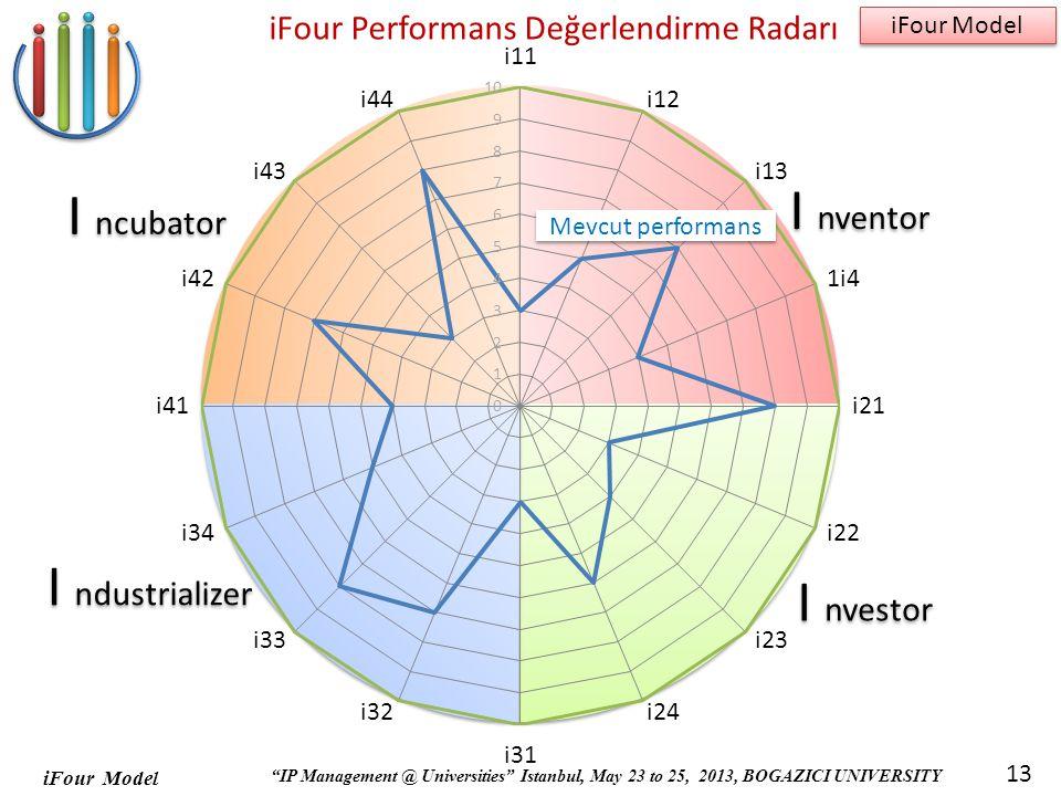iFour Performans Değerlendirme Radarı